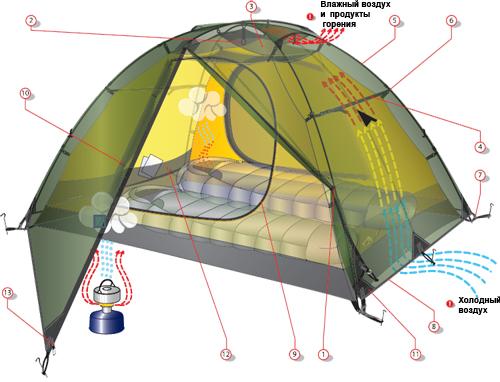 Устройство и схема установки палатки с внутренним каркасом.