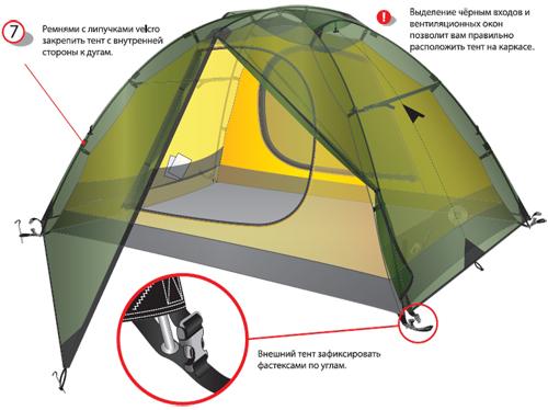 Схема сборки палатки с внутренними дугами.